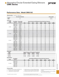 CMX / CHX Performance Data