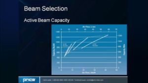 The Science Behind Active Beam Selection in Labs