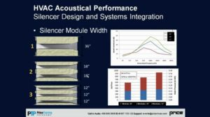 Understanding Acoustic Peformance in HVAC Systems