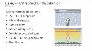 Designing Stratified Air Distribution (Displacement and UFAD)